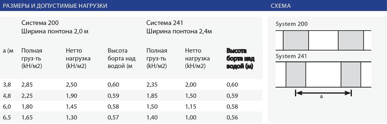 СИСТЕМА 200