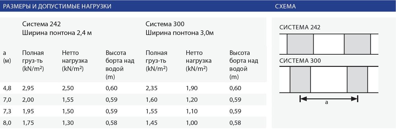 таблица м300